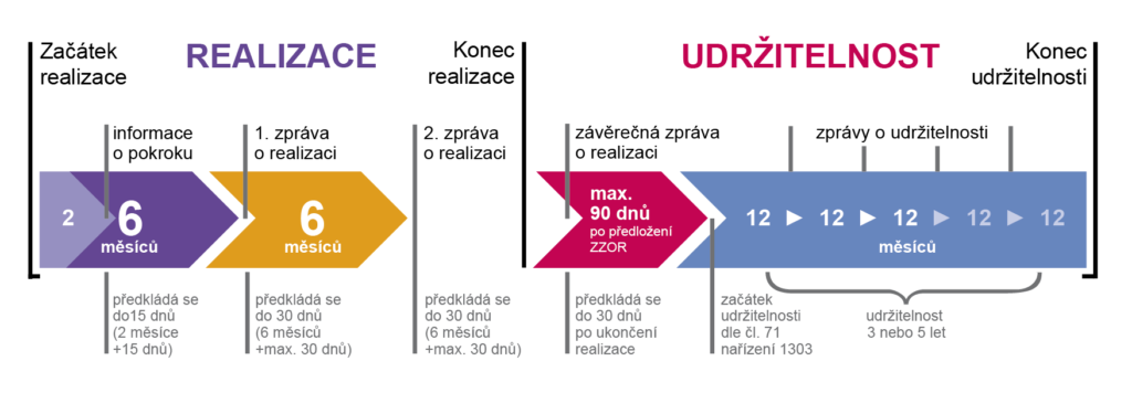 graf_pro_prijemce